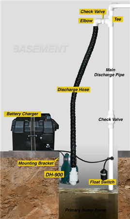 Circuit Breaker If The Your Sump Pump Is Connected To Trips During A Rain Storm Bat Could Flood Very Quickly